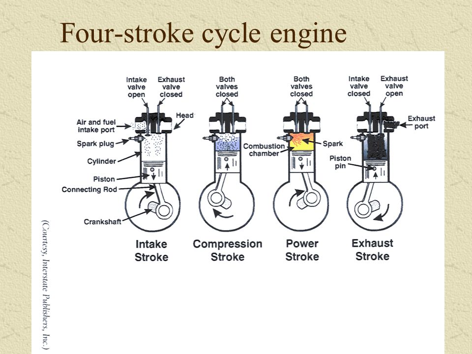How a 4 Stroke Engines Work - ppt video online download Four Cycle Engine Diagram on four cycle engine animation, aircraft air cycle machine diagram, diesel cycle diagram, four cycle engine operation, four cycles of a diesel engine, four cylinder engine diagram, p v cycle engine diagram, four stroke, four cycle engine cutaway, theory 4 cycle engine diagram, four functioning srtoke motor diagram, four cycle engine theory, four cycle oil, atkinson cycle diagram,