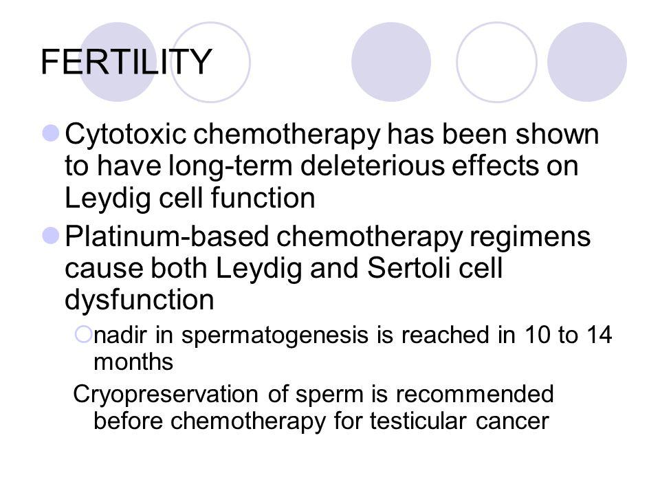 50 Fertility Cytotoxic Chemotherapy
