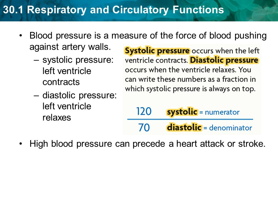 Blood pressure is a measure of the force of blood pushing against artery walls.