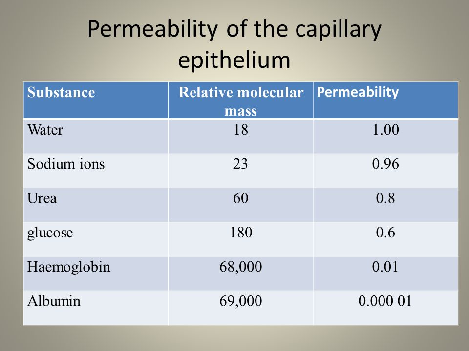 Permeability of the capillary epithelium