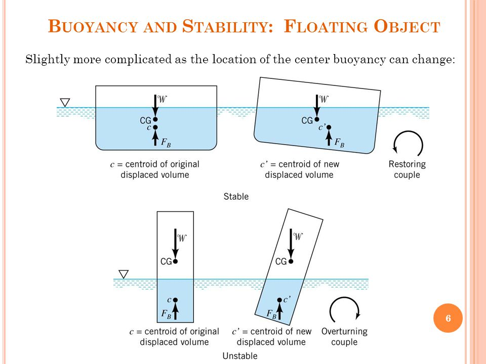 Experiment (2) BUOYANCY & FLOTATION (METACENTRIC HEIGHT