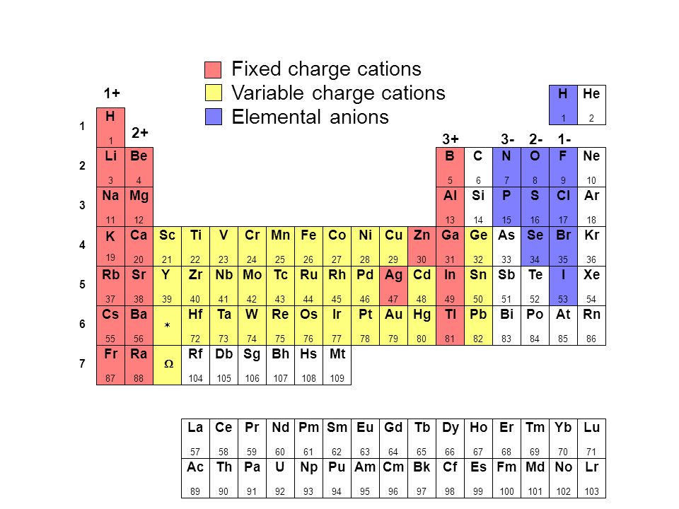 Common polyatomic ions ppt video online download variable charge cations elemental anions urtaz Gallery