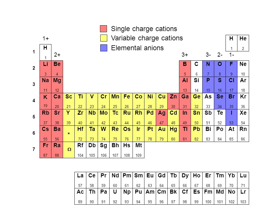 Common polyatomic ions ppt video online download variable charge cations elemental anions urtaz Image collections