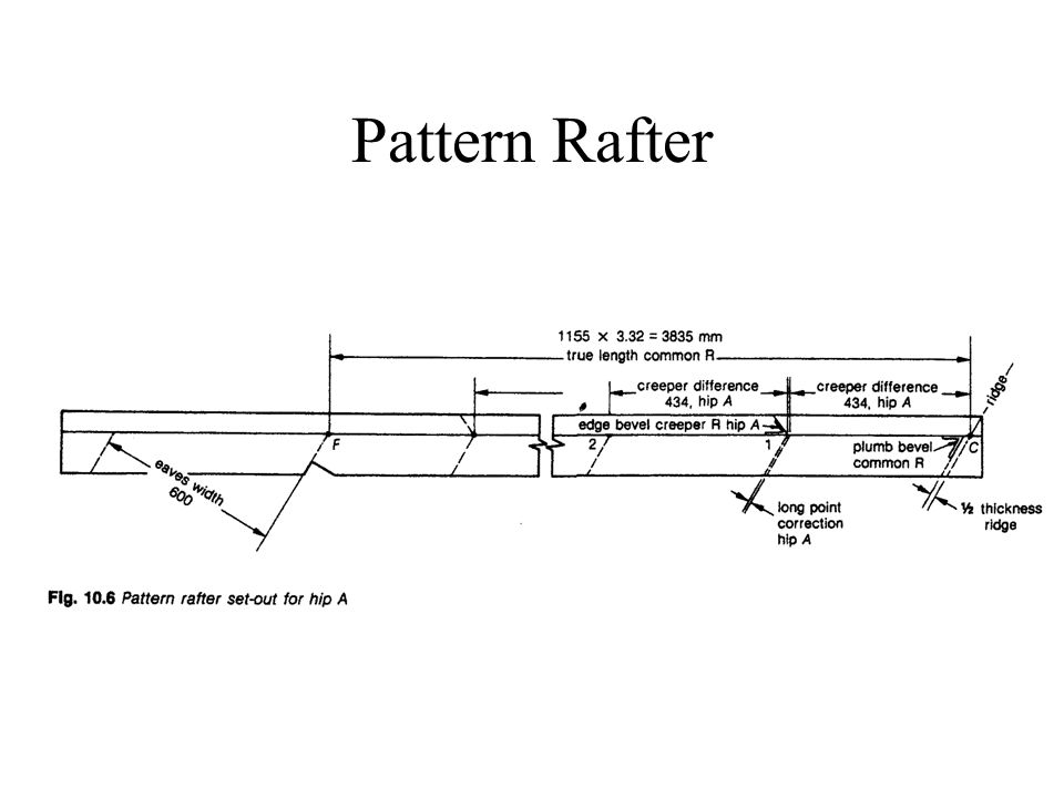 Creeper calculations, Rafter shortening and Pattern Rafter