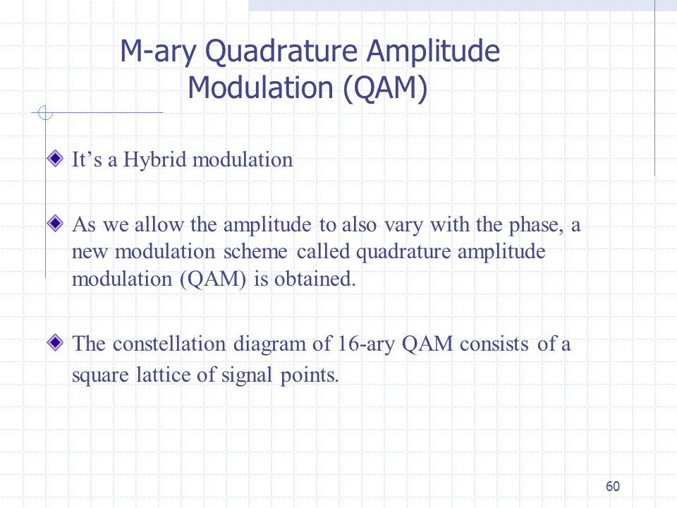 lectures digital modulation ppt video online download rh slideplayer com Quadrature Modulation Tutorial QAM Modulation Technique
