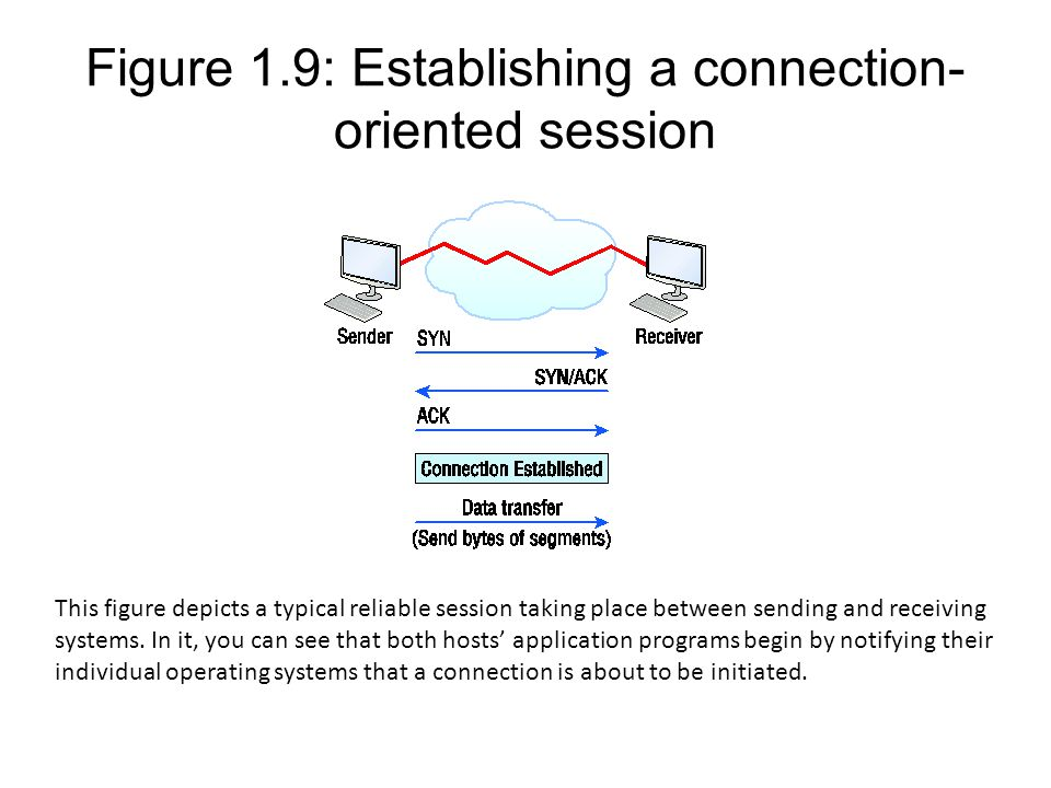 Figure 1.9: Establishing a connection-oriented session
