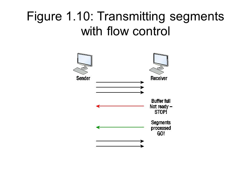 Figure 1.10: Transmitting segments with flow control