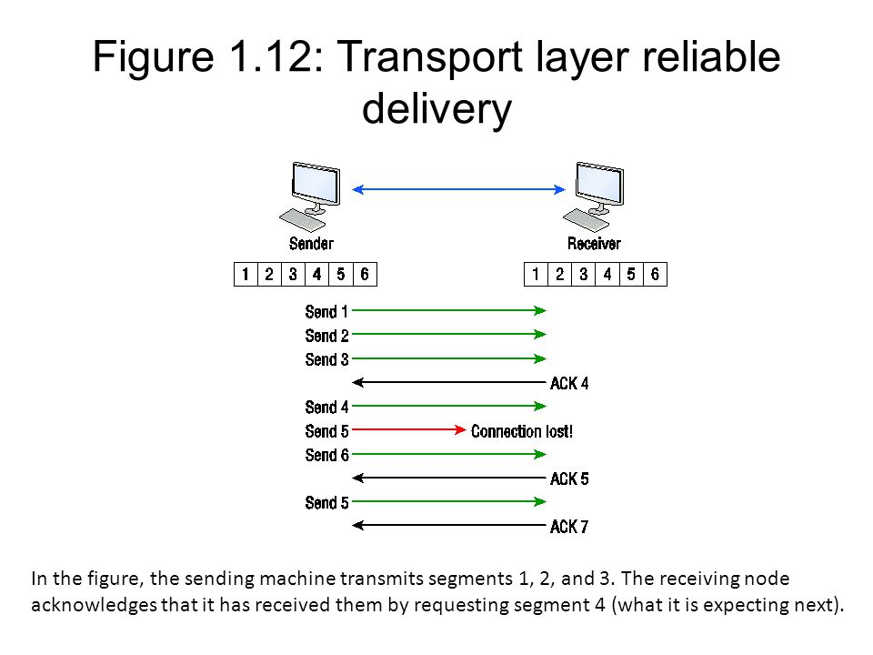 Figure 1.12: Transport layer reliable delivery
