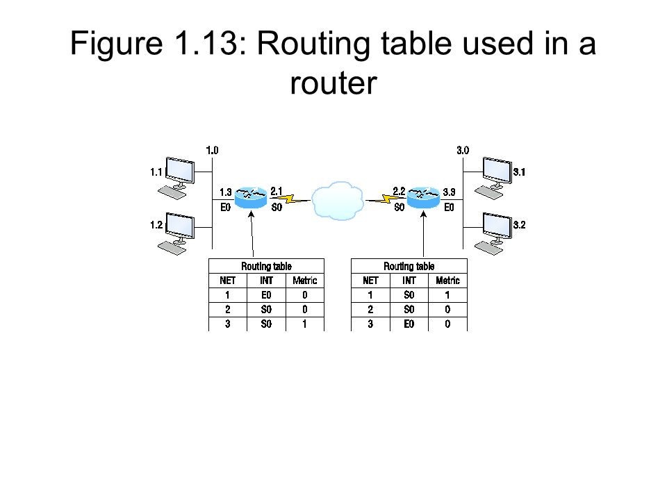 Figure 1.13: Routing table used in a router