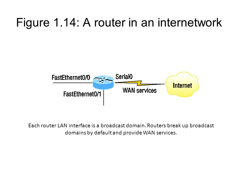Figure 1.14: A router in an internetwork