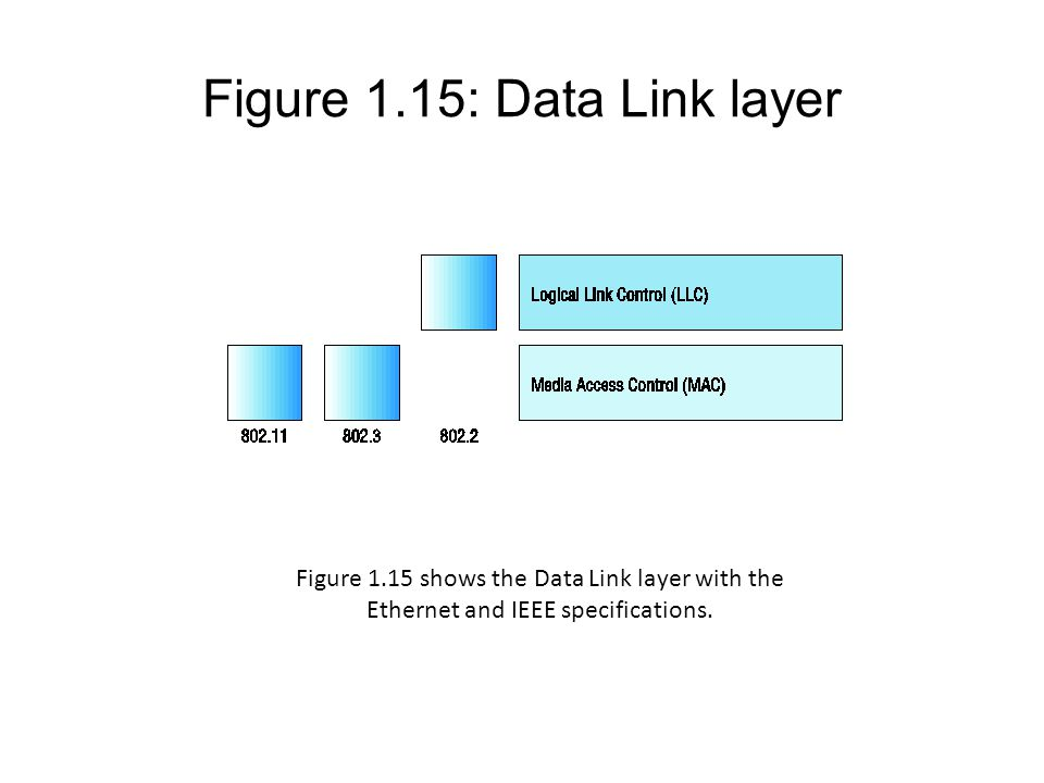 Figure 1.15: Data Link layer