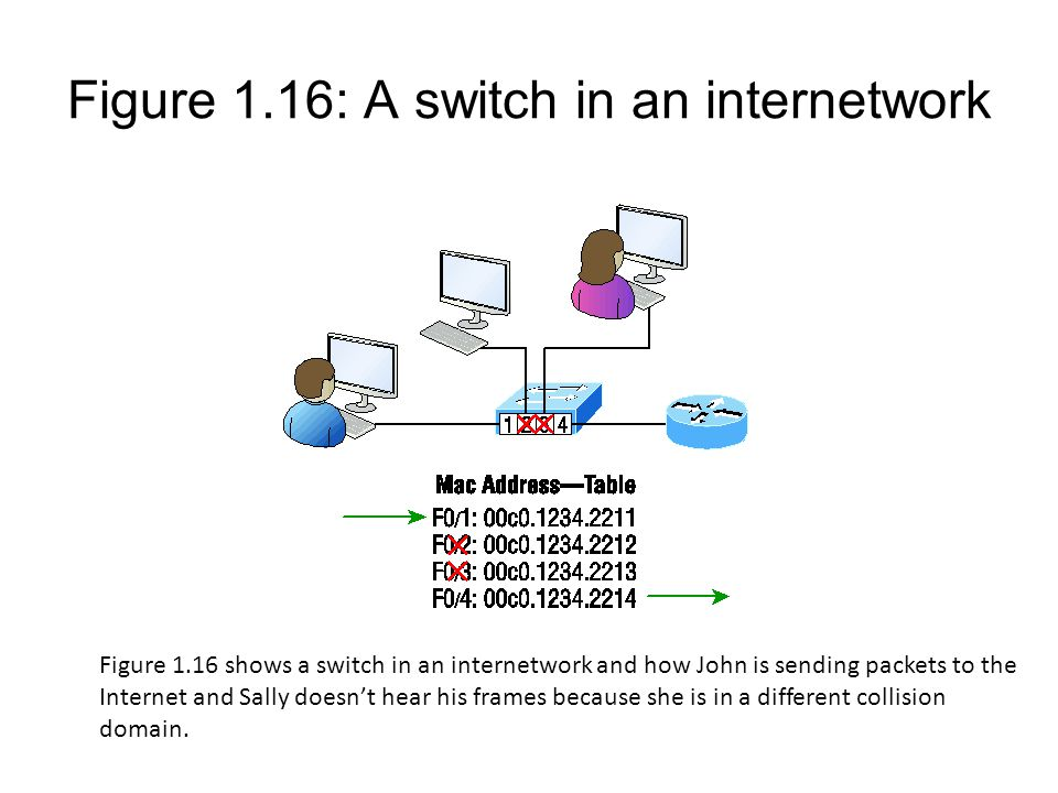 Figure 1.16: A switch in an internetwork