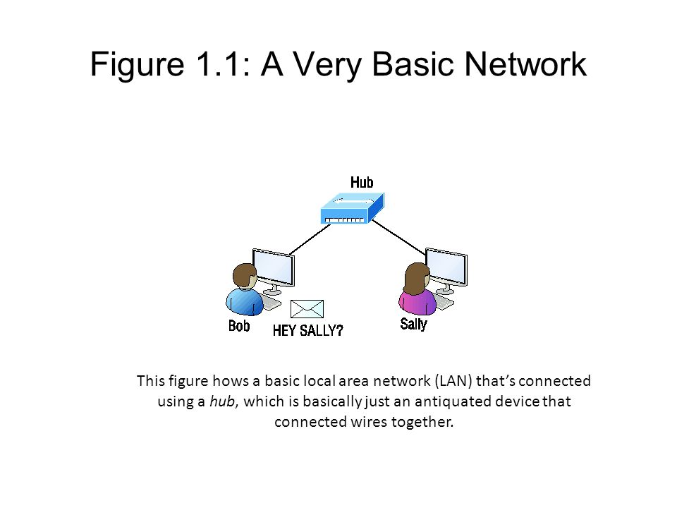 Figure 1.1: A Very Basic Network