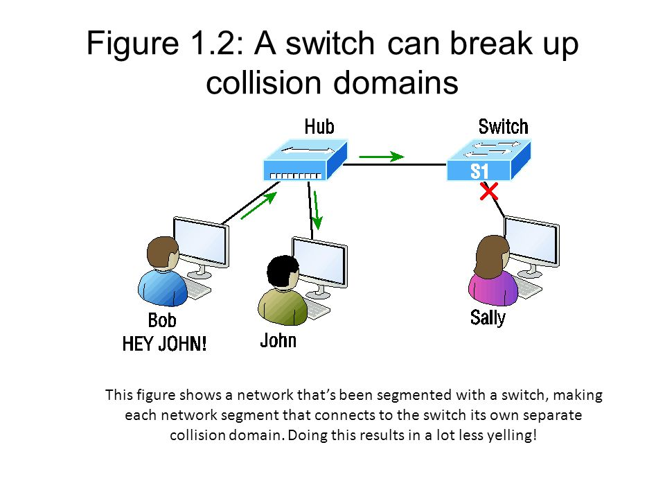 Figure 1.2: A switch can break up collision domains