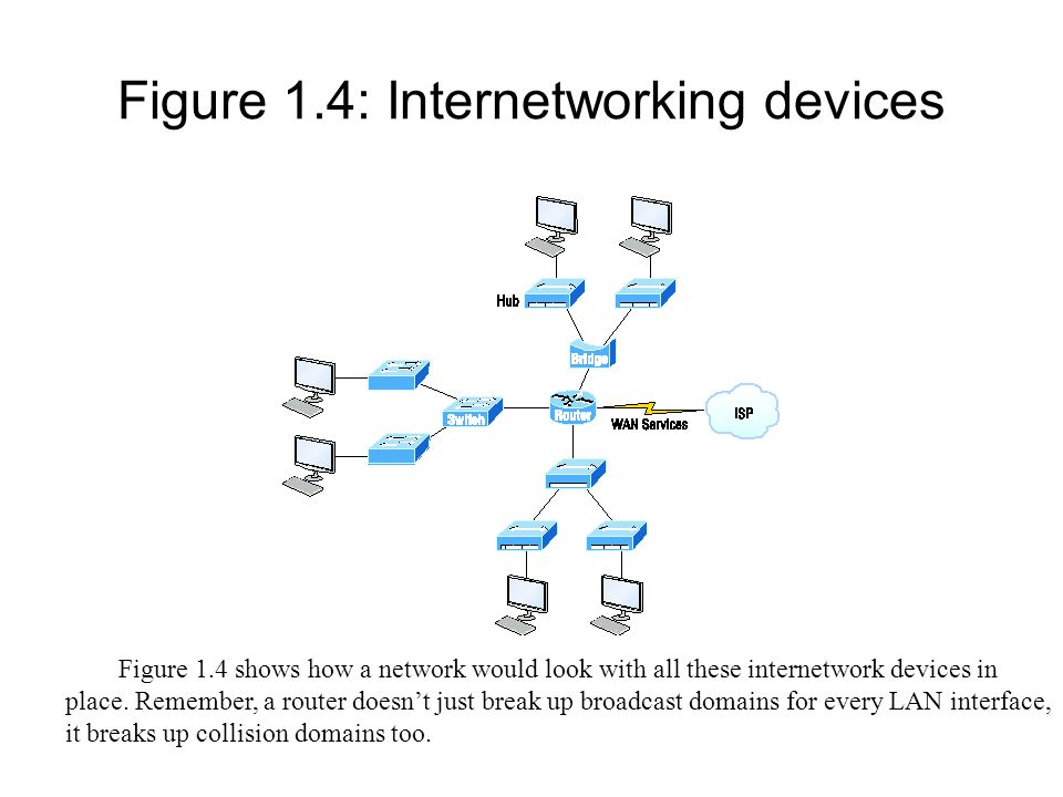 Figure 1.4: Internetworking devices
