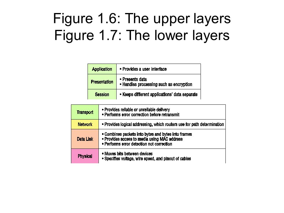 Figure 1.6: The upper layers Figure 1.7: The lower layers