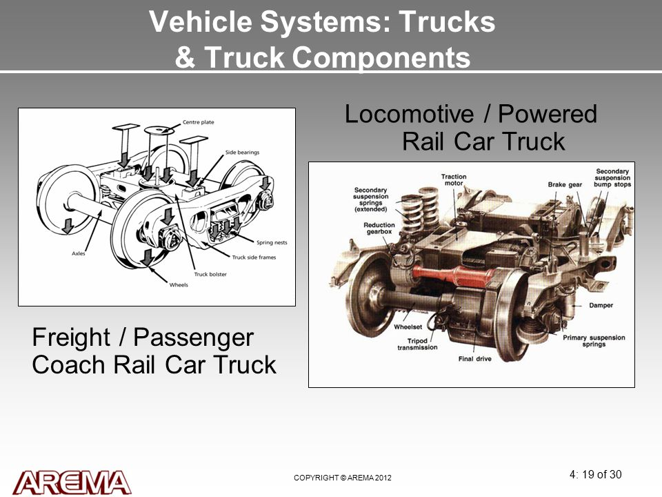 Module 4: Railway Equipment - ppt video online download
