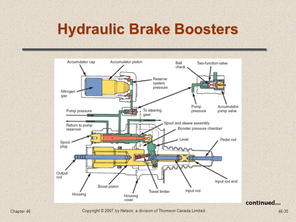 46 Brake Systems Chapter ppt video online download