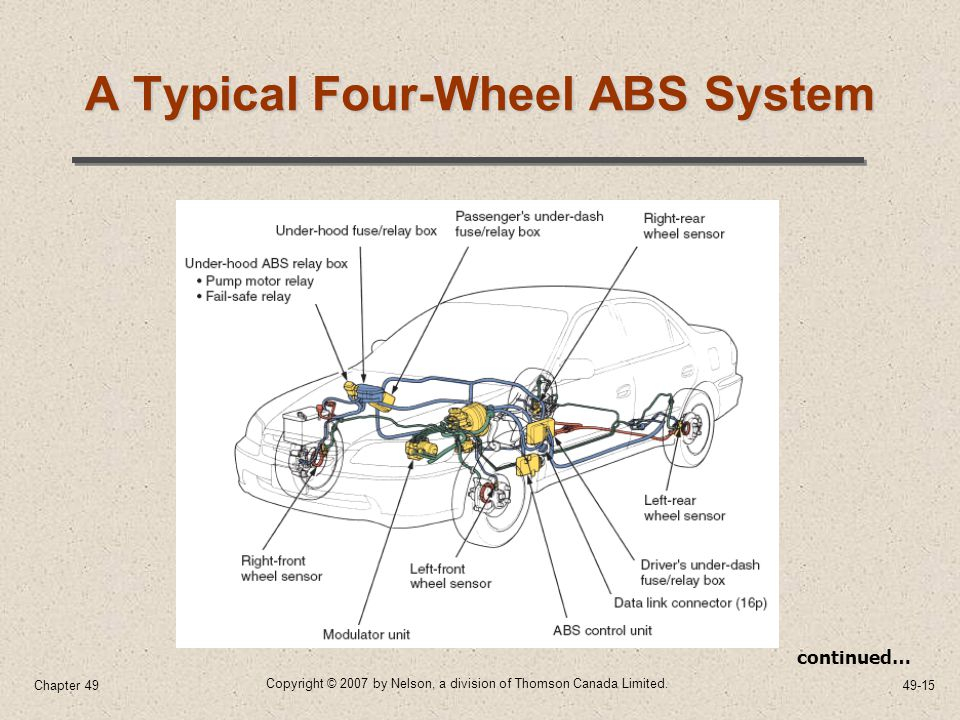 Antilock Brake, Traction Control, and Stability Control