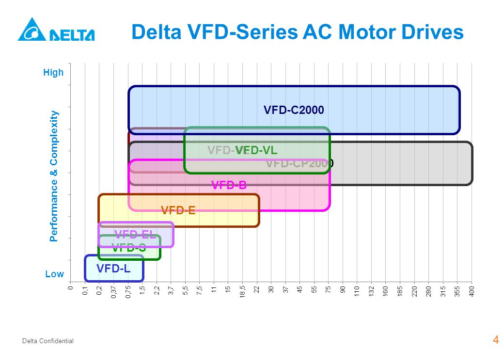 Delta Ac Motor Drives Arnoud De Bok April Ppt Video Online Download