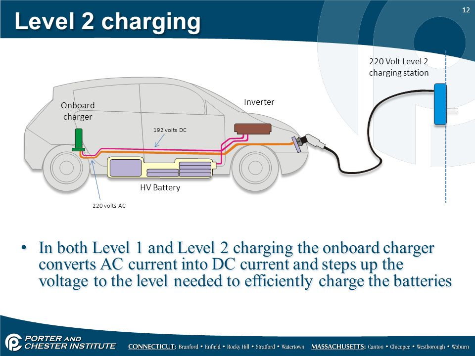 220 Volt Level 2 Charging Station