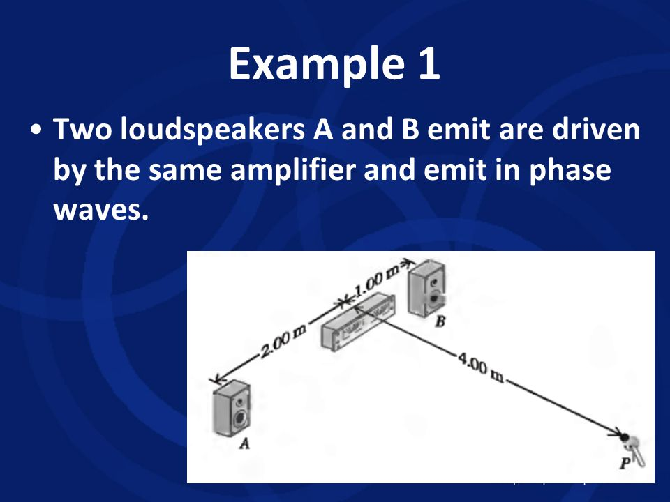 Example 1 Two loudspeakers A and B emit are driven by the same amplifier and emit in phase waves.