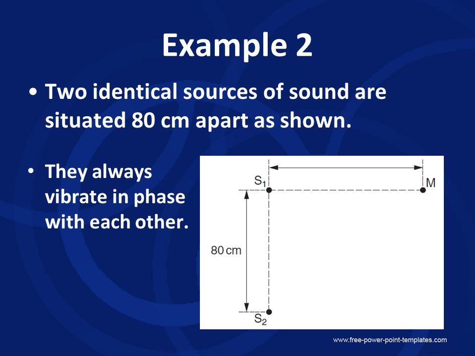 Example 2 Two identical sources of sound are situated 80 cm apart as shown.