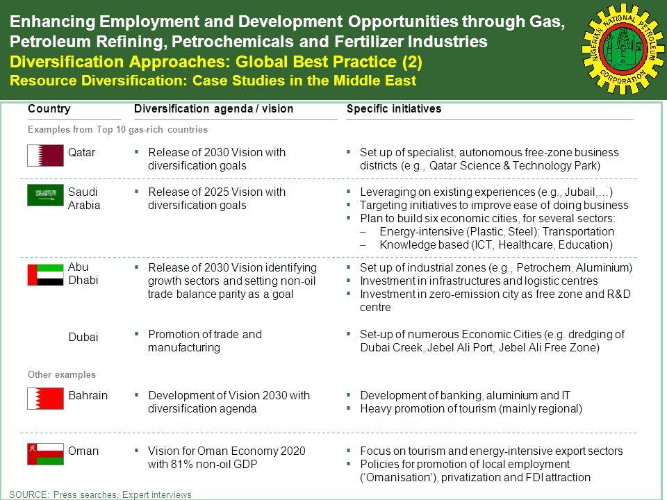 Enhancing Employment and Development Opportunities through Gas
