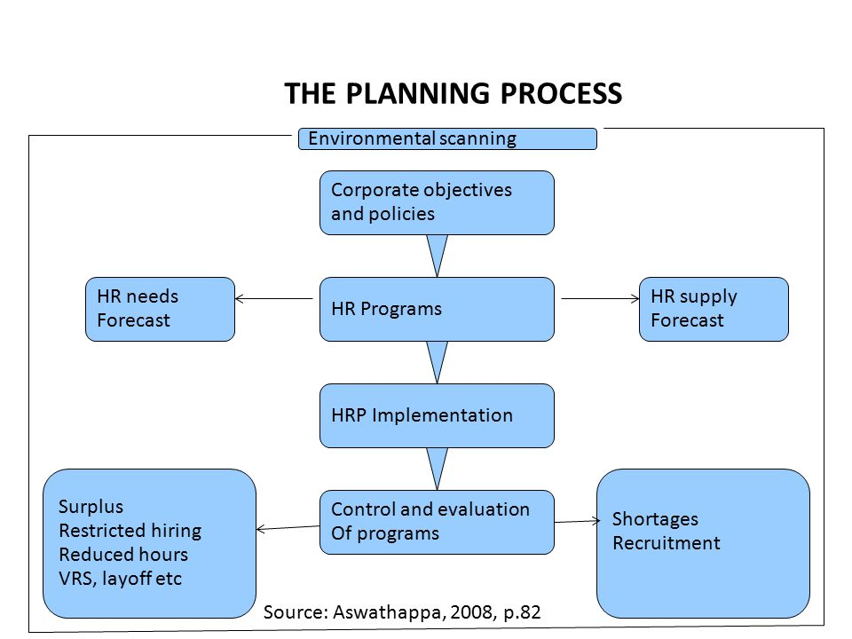Chapter 4 human resource planning ppt video online download the planning process environmental scanning corporate objectives ccuart Image collections
