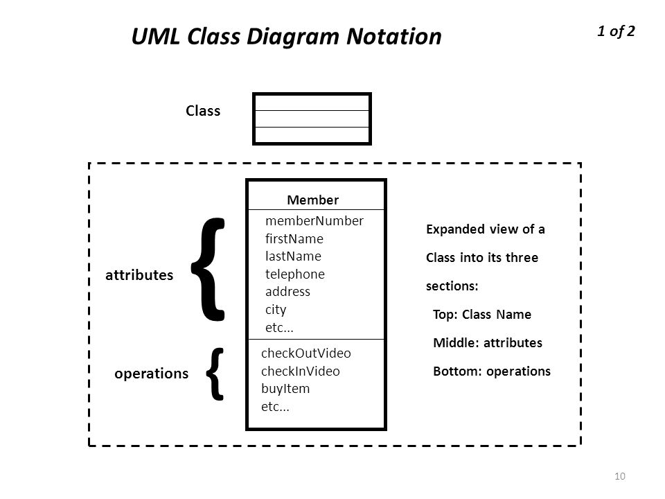 Conceptual design uml class diagram relationships ppt download uml class diagram notation 1 of 2 class attributes operations member ccuart Image collections