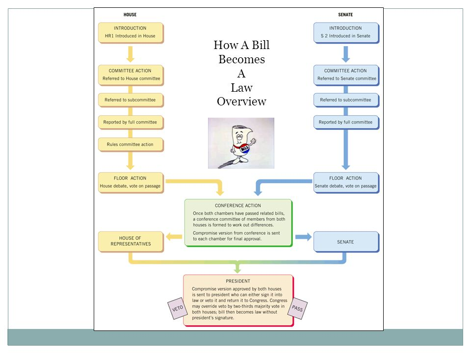 how a bill becomes a law ppt video online download rh slideplayer com bill to law - How A Bill Becomes A Law Worksheet