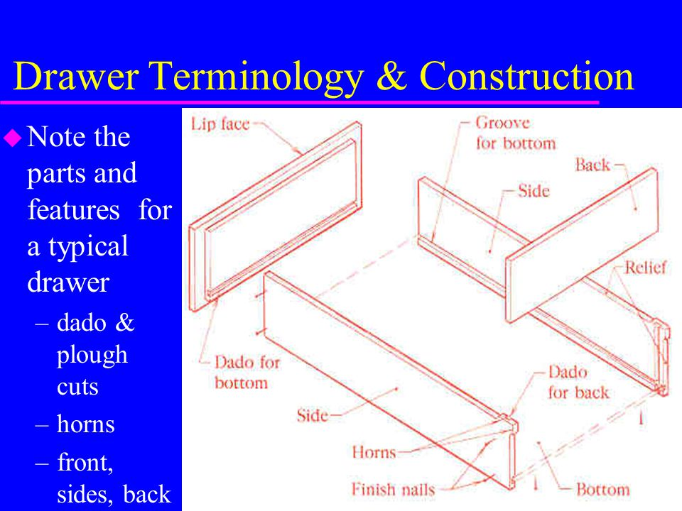 Drawer And Door Construction Ppt Download
