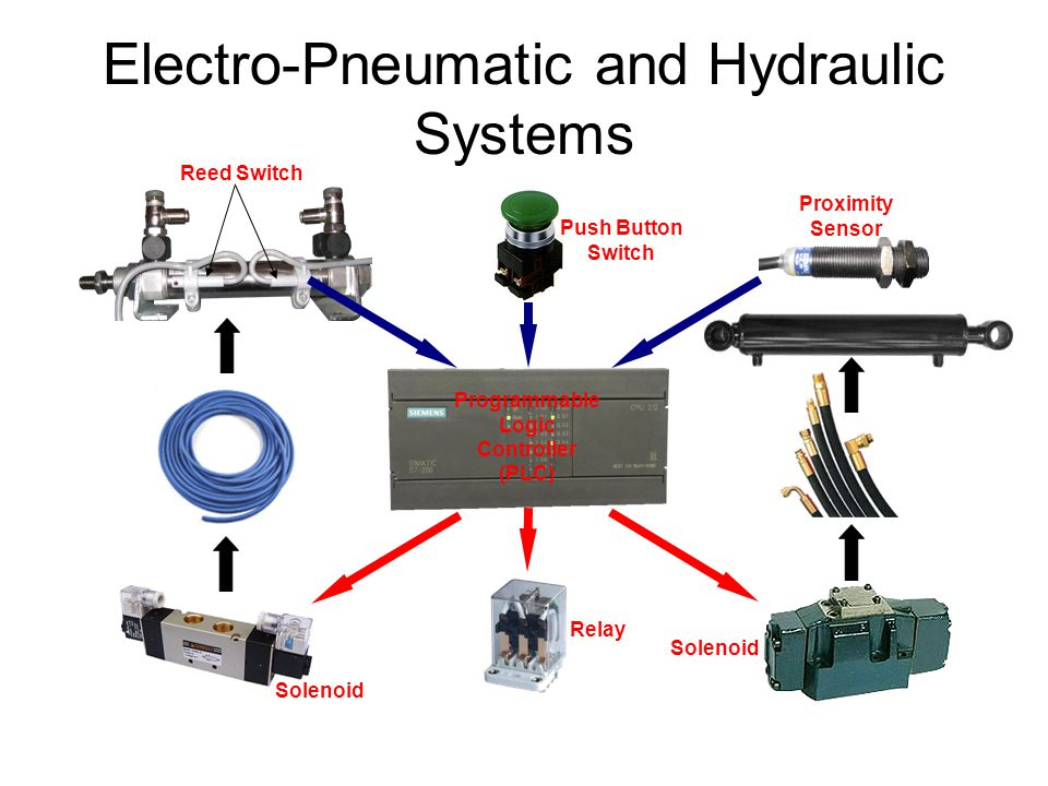 Hydraulics Versus Pneumatics Ppt Video Online Download