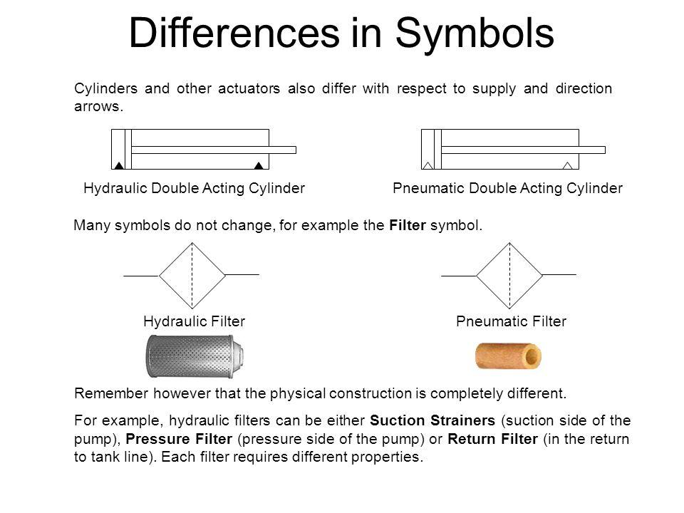 Hydraulics Versus Pneumatics Ppt Video Online Download