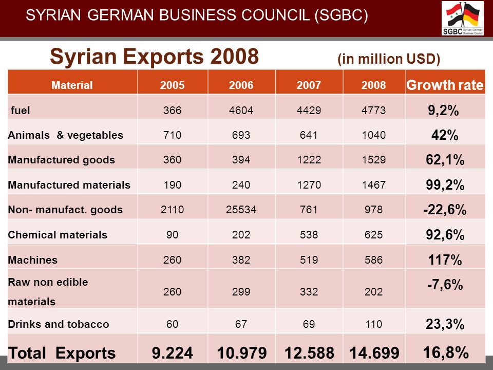 Syrian Exports 2008 (in million USD)