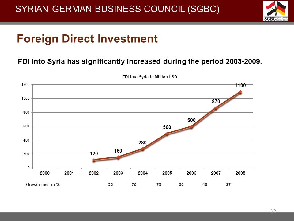 SYRIAN GERMAN BUSINESS COUNCIL (sgbc)