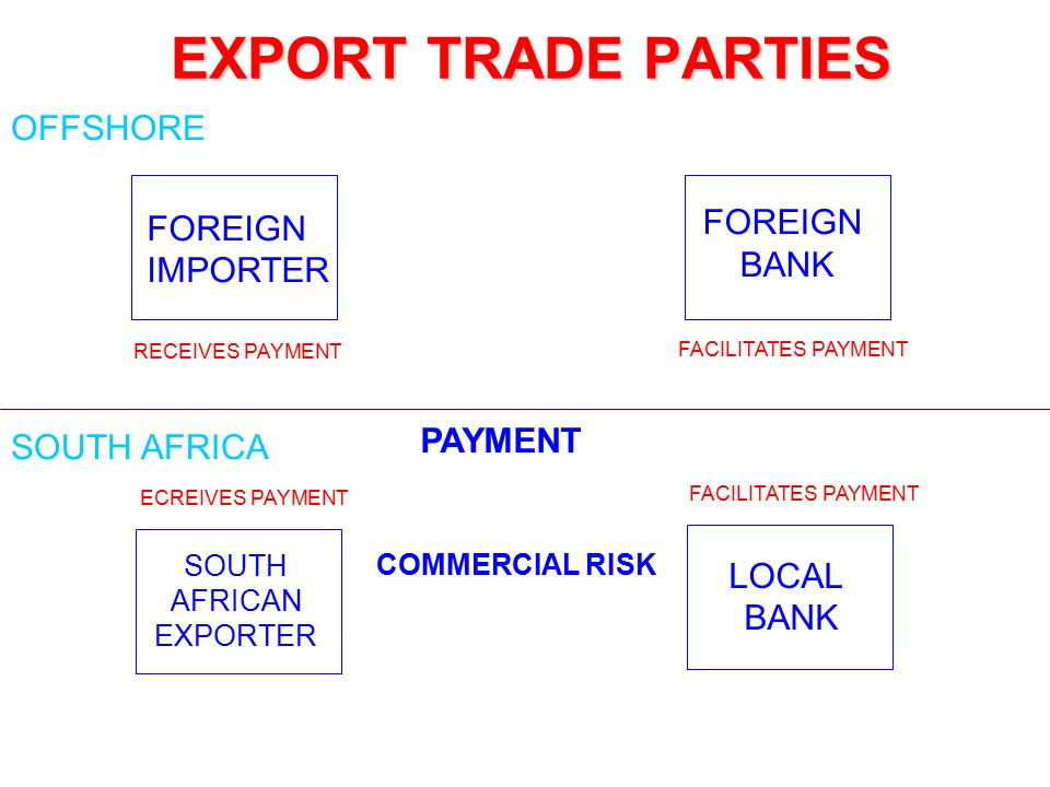 EXPORT TRADE PARTIES OFFSHORE FOREIGN FOREIGN BANK IMPORTER PAYMENT