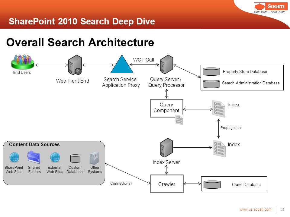 sharepoint 2010 search deep dive ppt download sharepoint 2010 search index sharepoint 2010 search deep dive