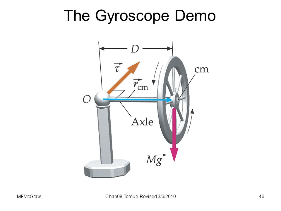 torque diagram for gyroscope