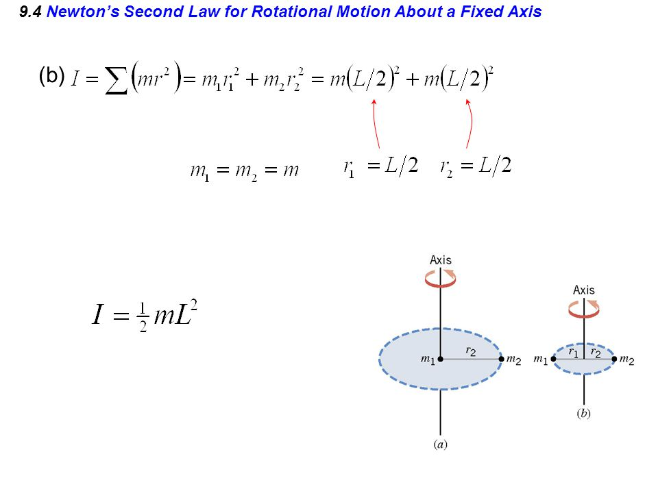 9.4 Newton's Second Law for Rotational Motion About a Fixed Axis