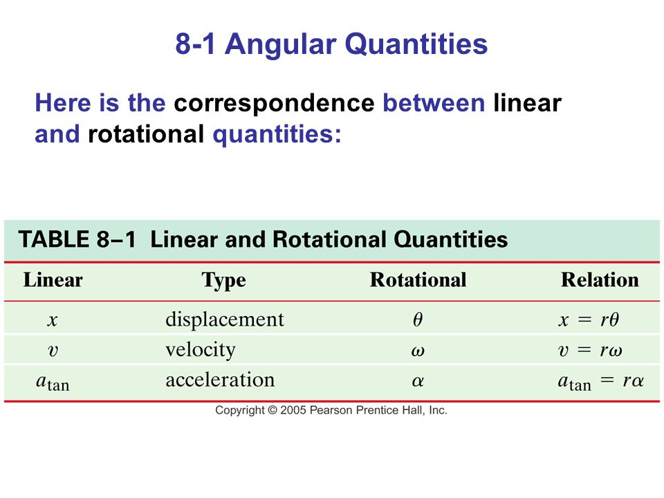 8-1 Angular Quantities Here is the correspondence between linear and rotational quantities: