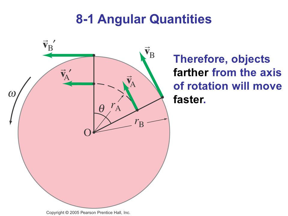 8-1 Angular Quantities Therefore, objects farther from the axis of rotation will move faster.