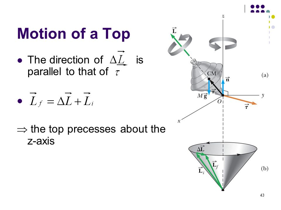 Motion of a Top The direction of is parallel to that of