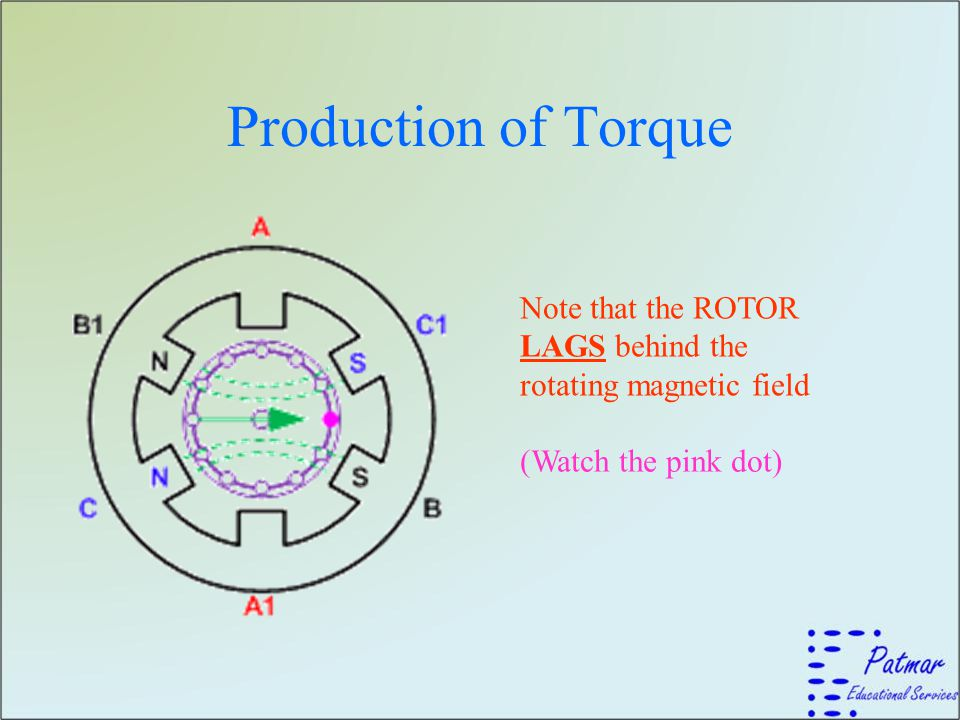 Production of Torque Note that the ROTOR LAGS behind the rotating magnetic field.