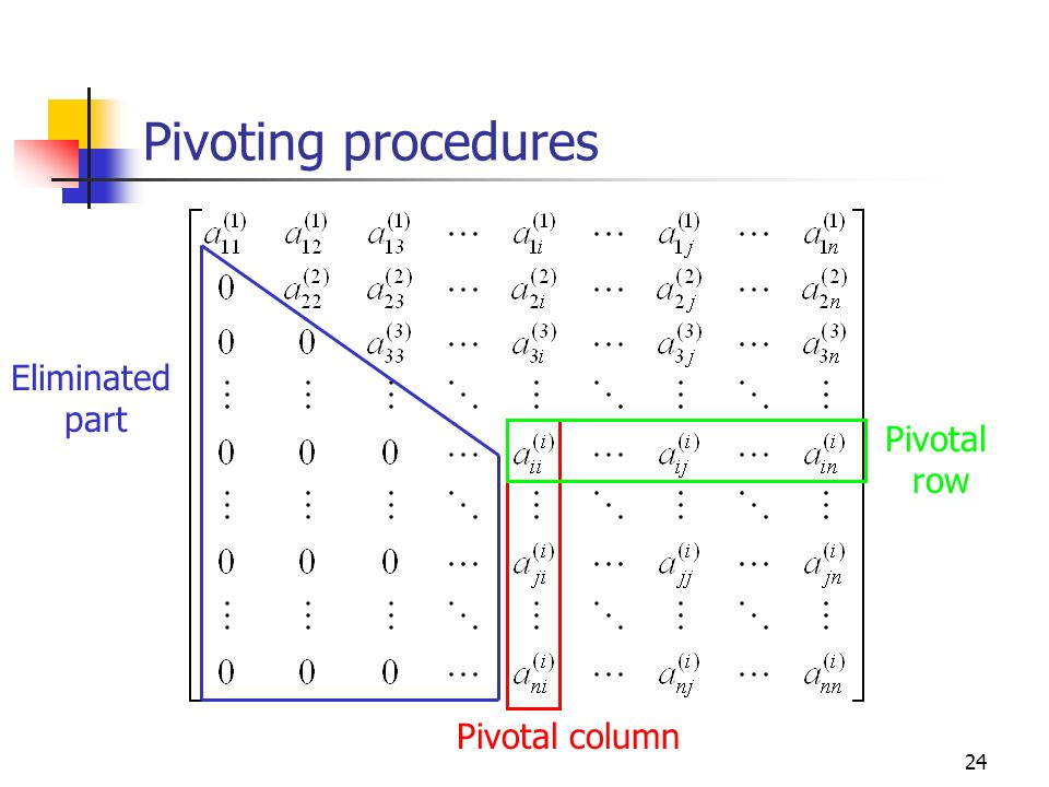 Pivoting procedures Eliminated part Pivotal row Pivotal column