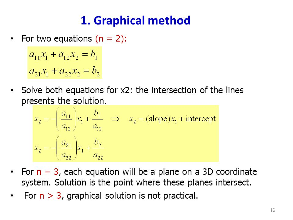 1. Graphical method For two equations (n = 2):