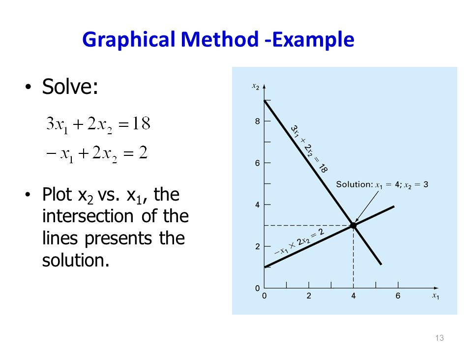 Graphical Method -Example