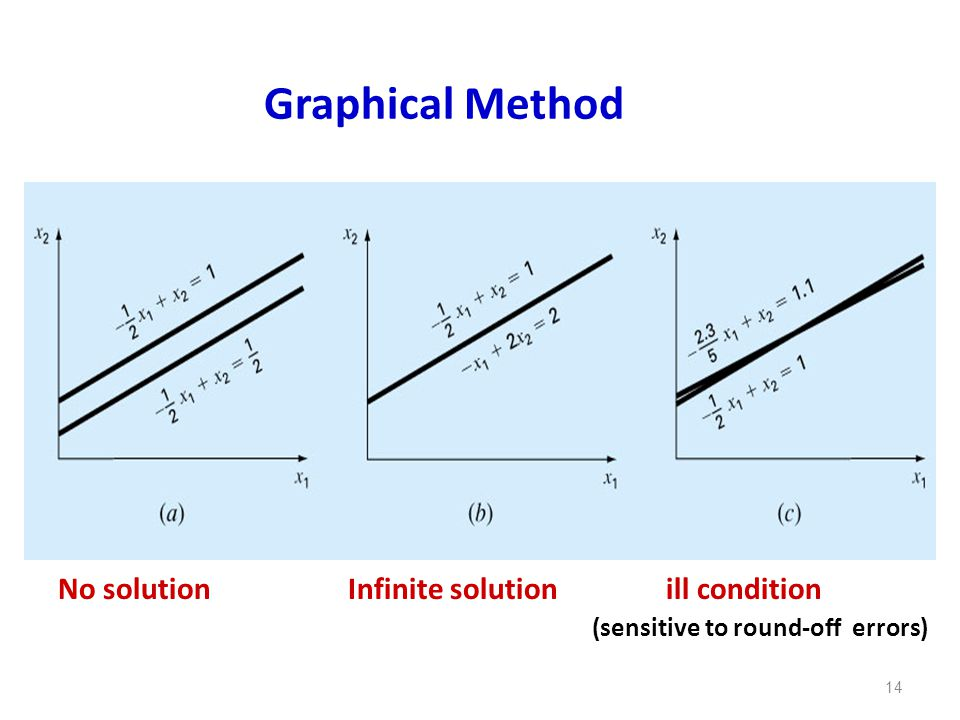 Graphical Method No solution Infinite solution ill condition