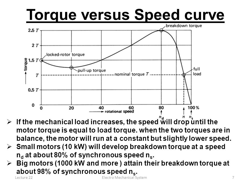 Torque versus Speed curve