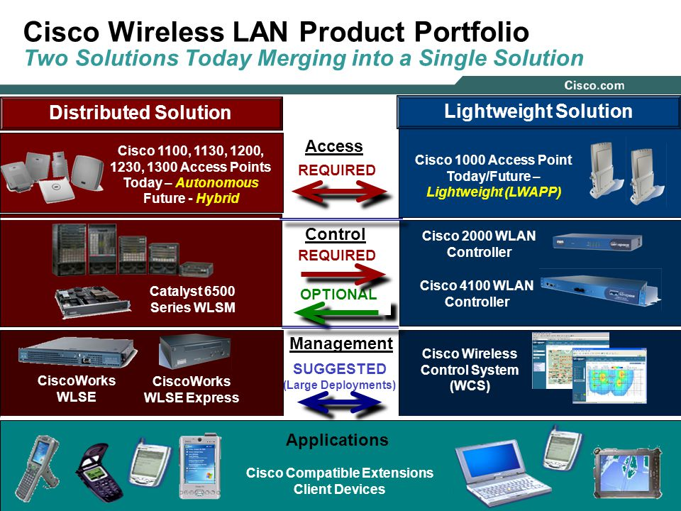 Cisco Wireless Overview Covering Cisco's Wireless LAN